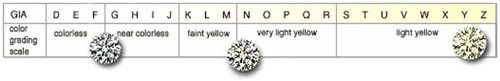 Diamond Ring Color Scale